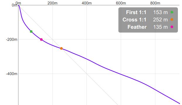Wingsuit BASE flight profile chart
